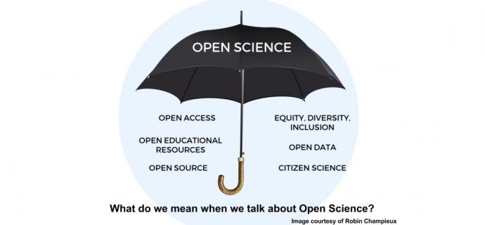 1. ábra Mire gondolunk, amikor Open Science-ről beszélünk? (Forrás: Robin Champieux)