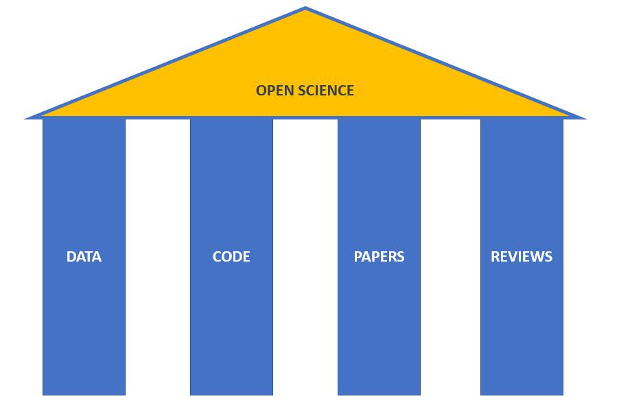 Az Open Science négy pillére